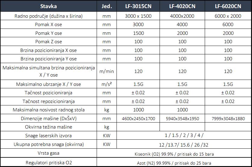 cn laser tabela