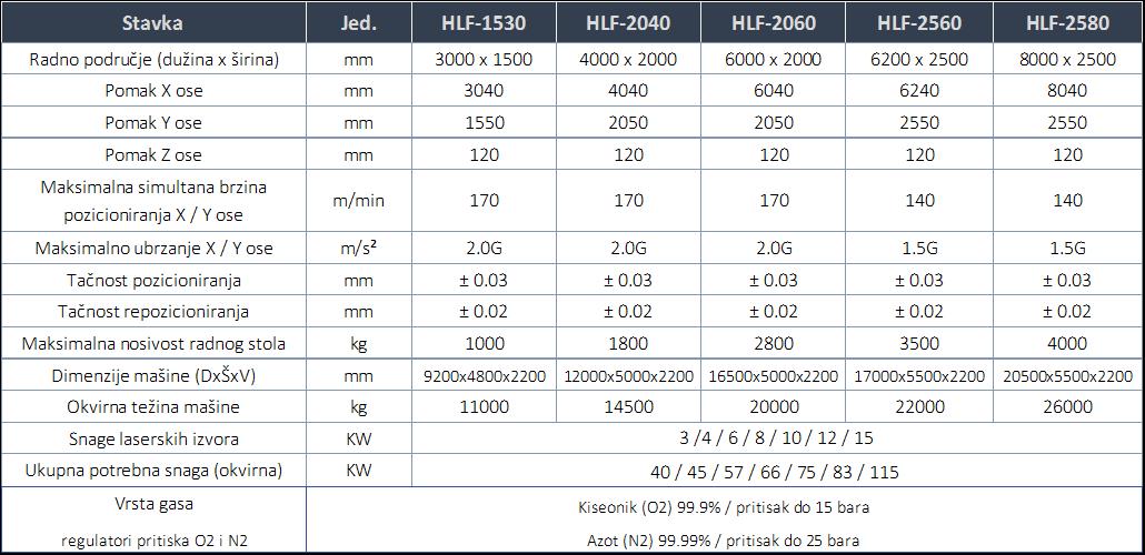 tabela hlf laser